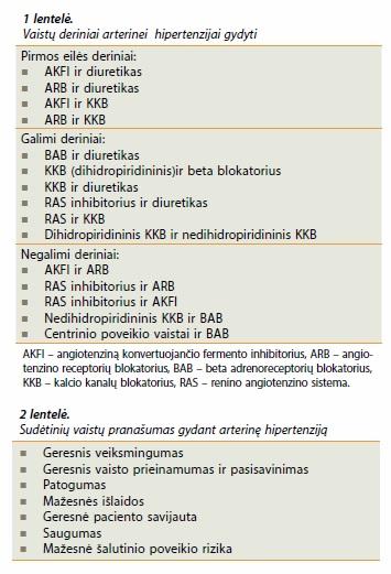 Arterinės hipertenzijos gydymas vaistų deriniais | jusukalve.lt