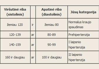 pasviręs su hipertenzija)