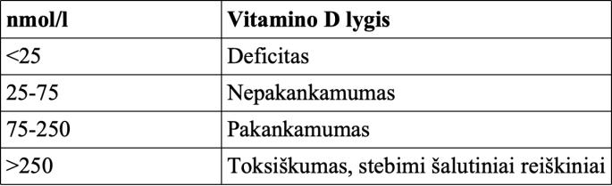 vartojant vitaminus nuo hipertenzijos)